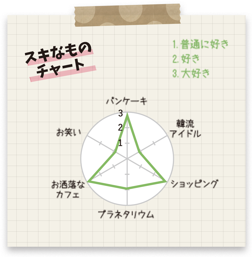 スキなものチャート